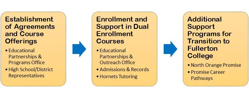 Educational Partnerships Dual Enrollment Activities FC