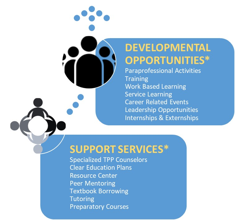 Educational Partnerships Developmental Opportunities and Support Service